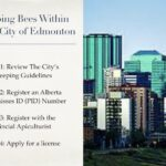 Edmonton Beekeeping Course, Getting Started in Beekeeping, City of Edmonton Beekeeping Regulations